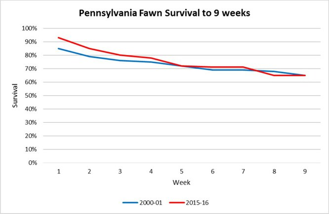 2016 9-week fawn survival chart