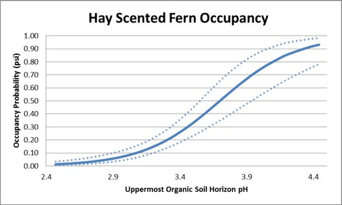 hayscented fern occupancy