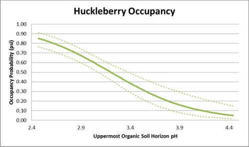 huckleberry occupancy