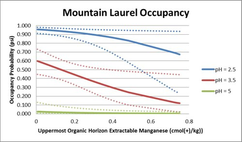 mountain laurel occupancy